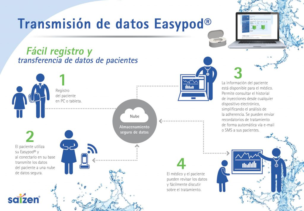 easypod-connect-merck-mexico