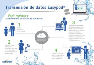 easypod connect merck mexico