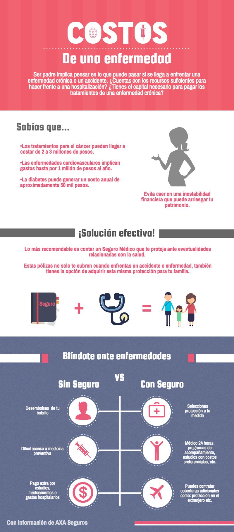 infografia-axa-salud